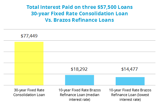 use our refinance calculator to compare your existing student loans to a brazos refinance loan